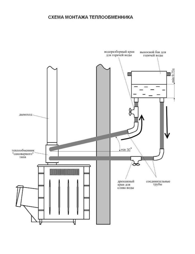Где установить на печи съемный теплообменник везувий вертикальный двухходовой кожухотрубный теплообменник
