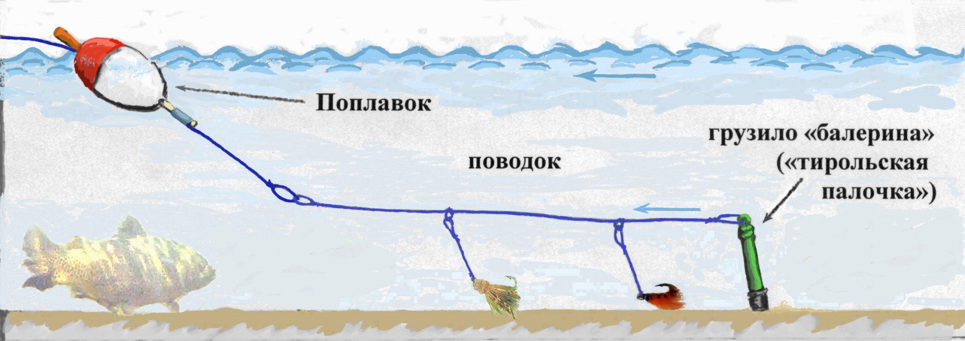 ловля на отводной поплавок