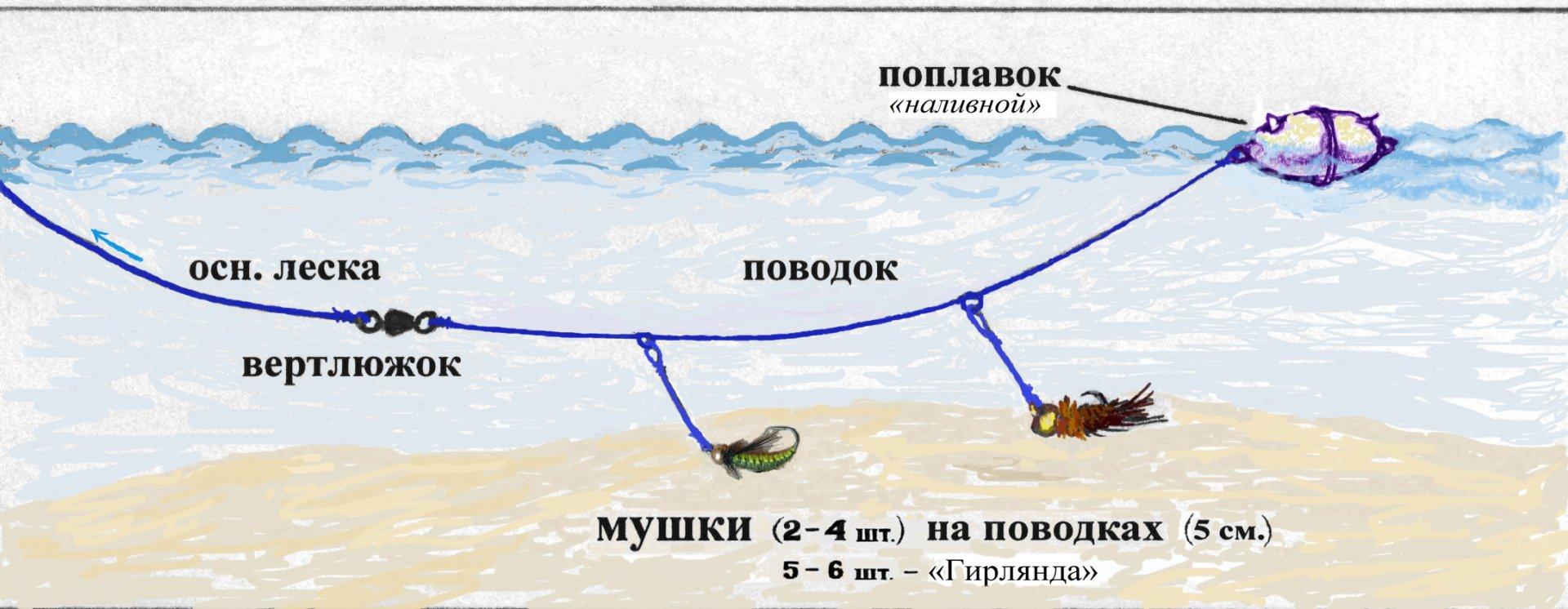 ловля с прозрачным поплавком