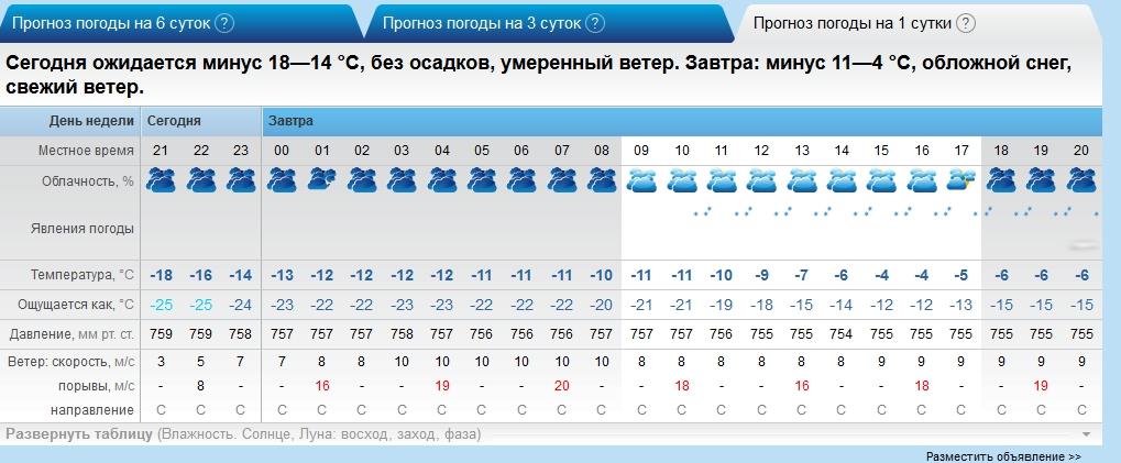 гисметео комсомольск-на-амуре на 5 дней предлагаем обзор фото