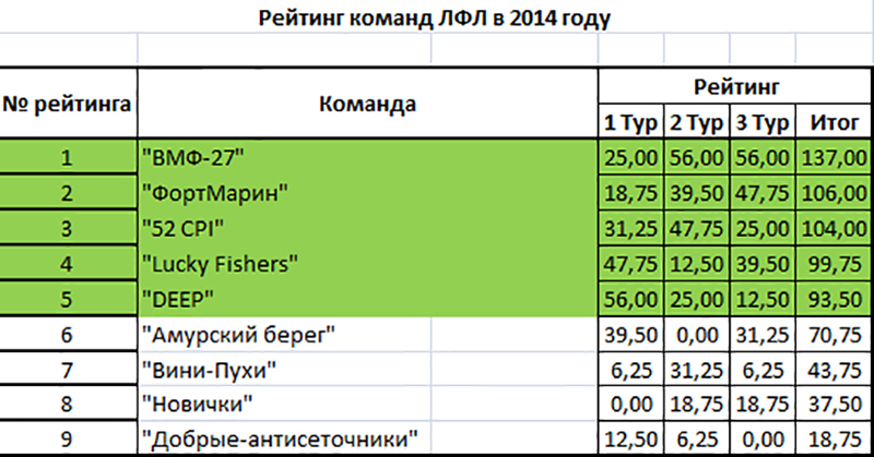 Рейтинг команд 2014 Фидер.jpg