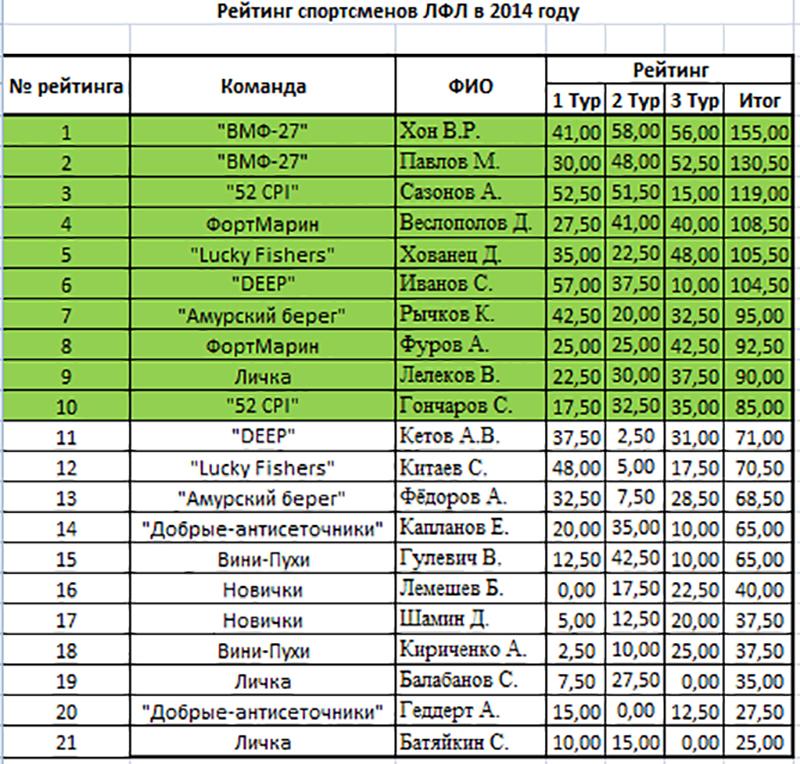 Рейтинг спортсменов 2014 фидер.jpg